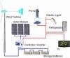 Wind Generator 200w-20kw