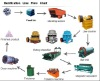 Ore Beneficiation Plant Machinery