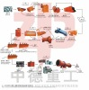 new designed iron ore flotation seperating line with ISO certificate