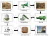 Agricultural Wastes Recycling Briquette Process Line