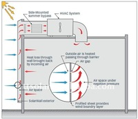 solar air heating and fresh sytem